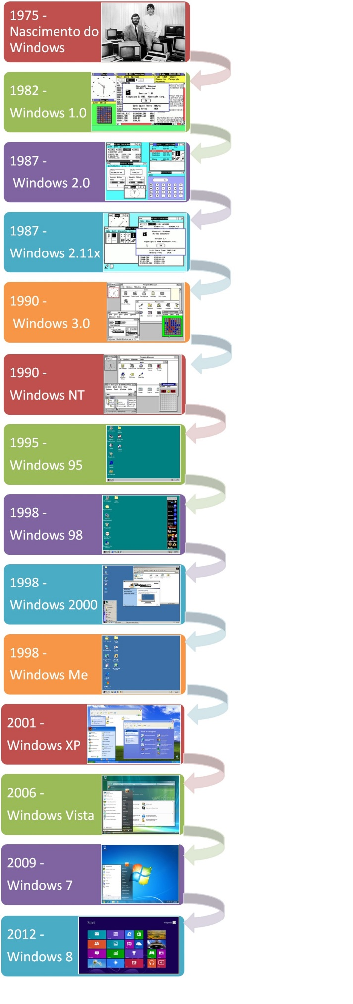 Evoluçao do windows (2)